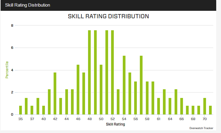 overwatch insights skill rating distribution statistics