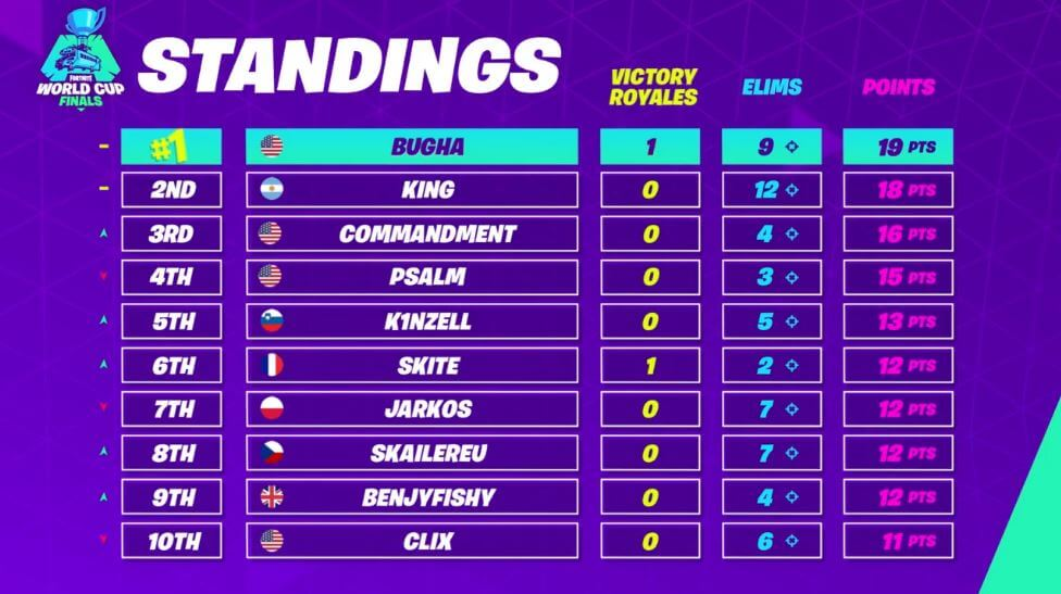 Fortnite World Cup Solo Live Blog and Results