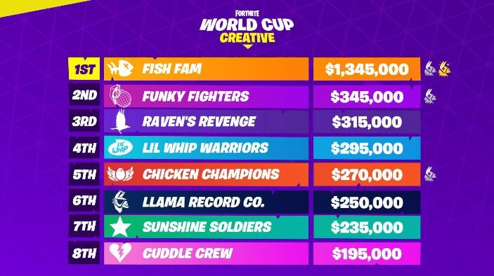 Cizzorz and the Fish Fam Win the World Cup Creative Finals
