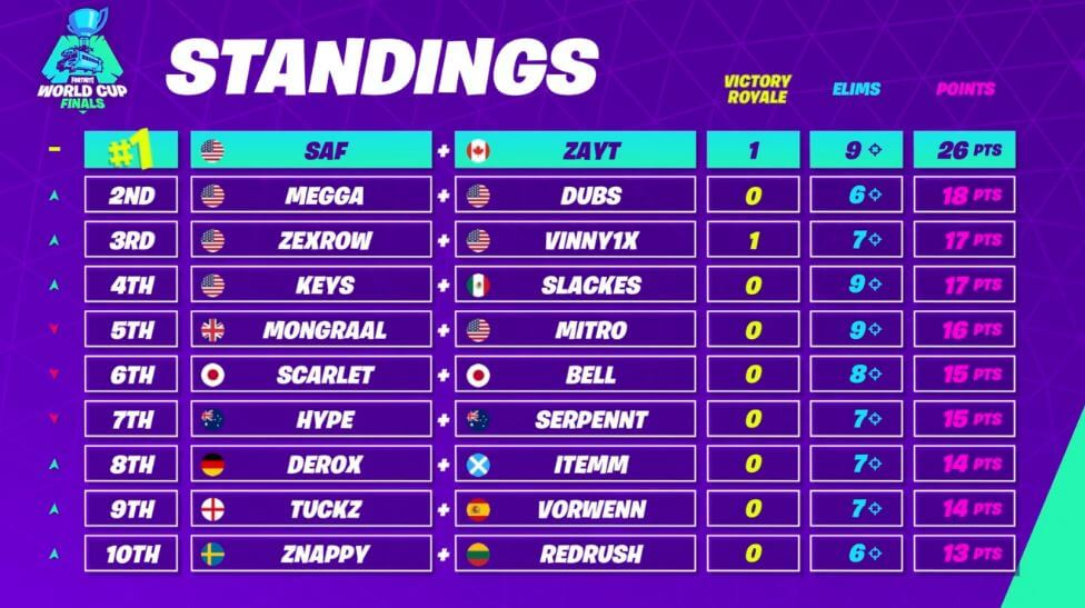 Fortnite World Cup Duo Live Blog And Results