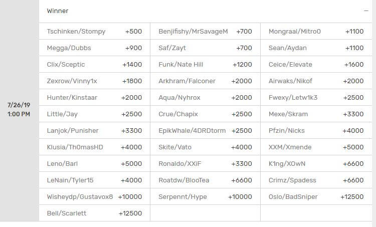 world cup vegas betting lines