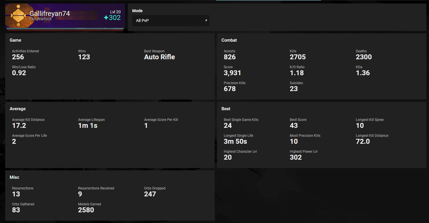 New Individual Detailed Stats added to DTR