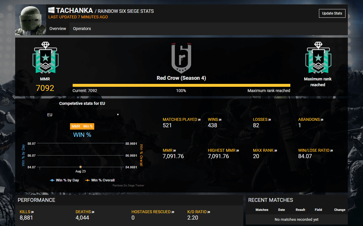 Tracker Network Rainbow Six Siege Stats