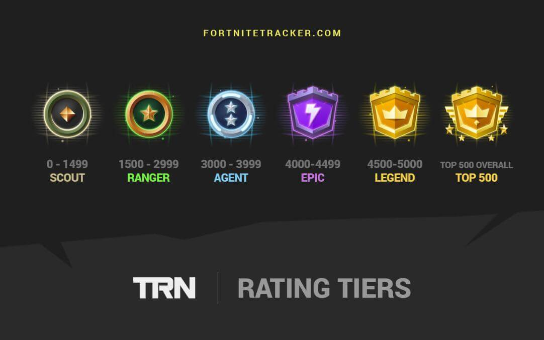 TRN Rating & You